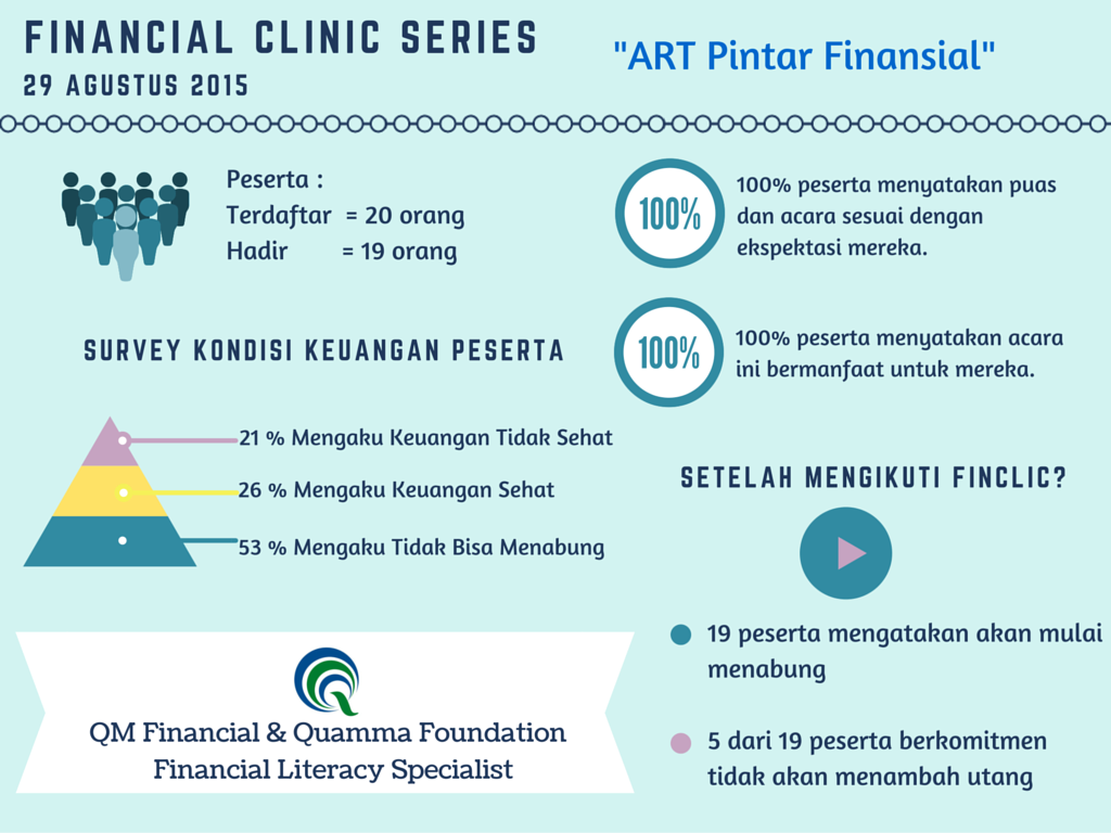 "PHOTO4: Feedback #FinClicSeries ""ART Pintar Finansial"""