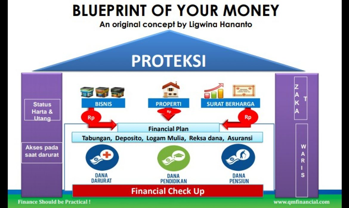 Blueprint Of Your Money